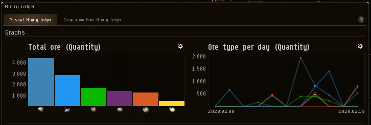 Screenshot of in-game Mining Ledger, showing graphs of what gas types I've harvested and the amounts.